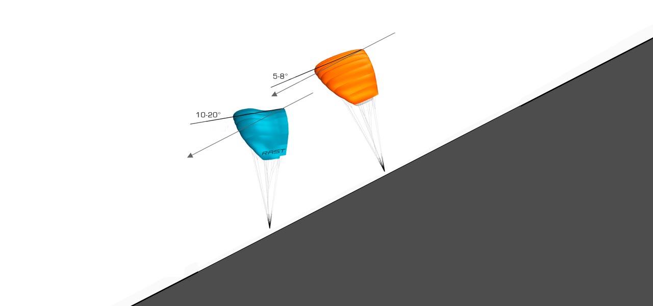 rast paraglider swing starten